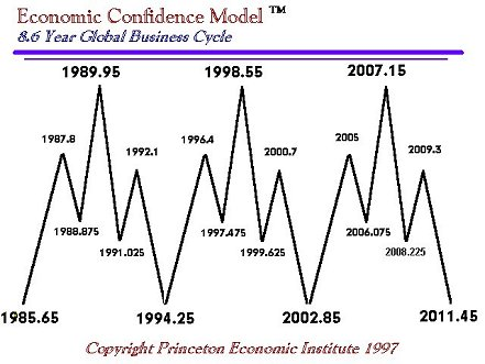 Graph of ECM from 1997