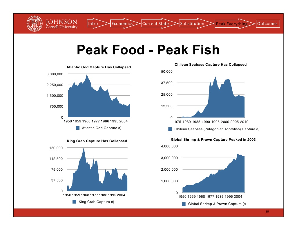 Peak resources isn t a theory either for Peak fishing times